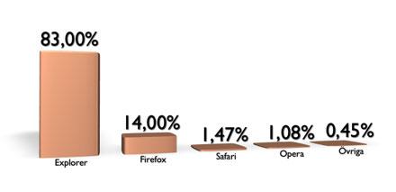 Webbläsarstatistik