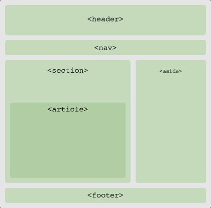 Layout med HTML5-taggar