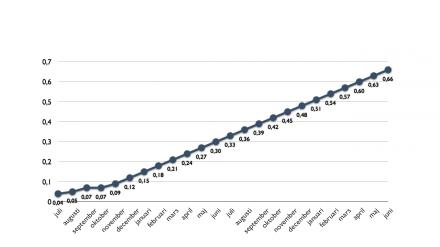 Iphone-diagram över förväntad tillväxt